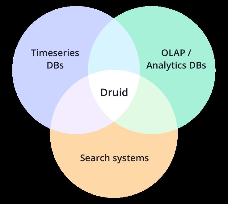 Druid   Technology